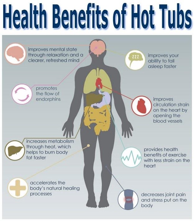 Health Benefits of Hot Tubs